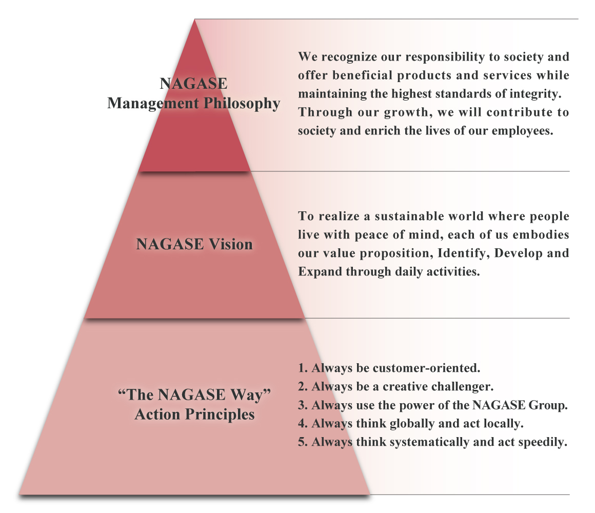 A sense of values shared within the NAGASE Group